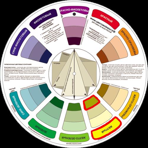 Таблица смешивания цветов / смешивания красок / синтеза оттенков позволяет узнать, как при смешивании двух и более цветов и оттенков получить нужный.
